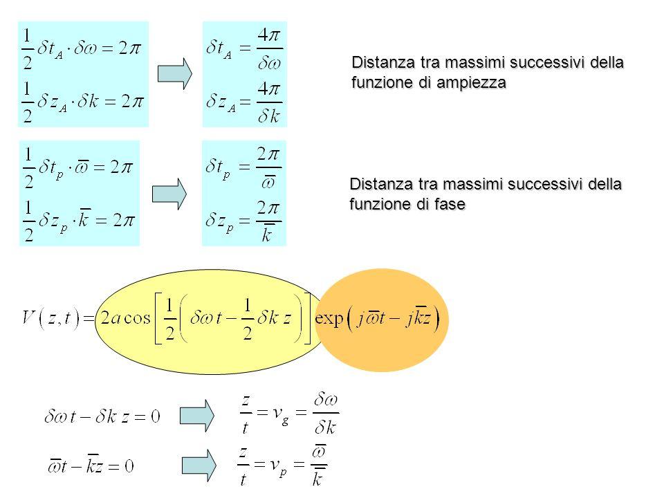 Distanza tra massimi successivi della funzione di ampiezza