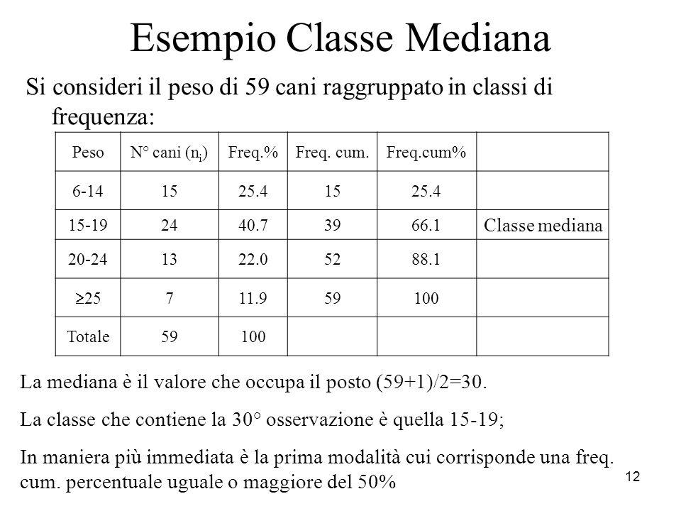 Esempio Classe Mediana