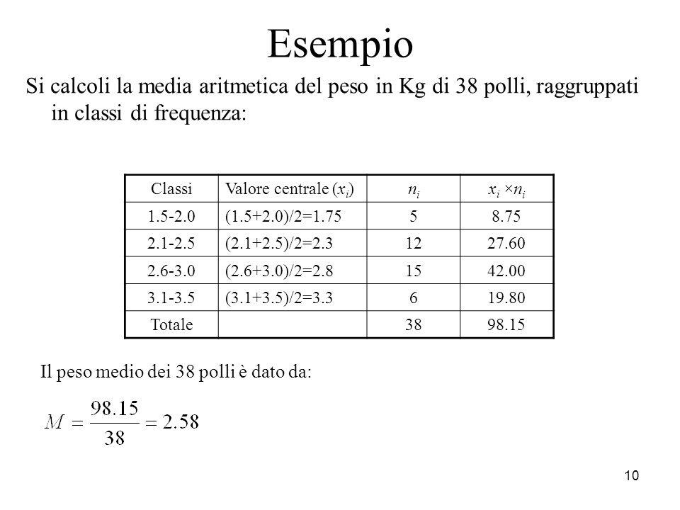Esempio Si calcoli la media aritmetica del peso in Kg di 38 polli, raggruppati in classi di frequenza: