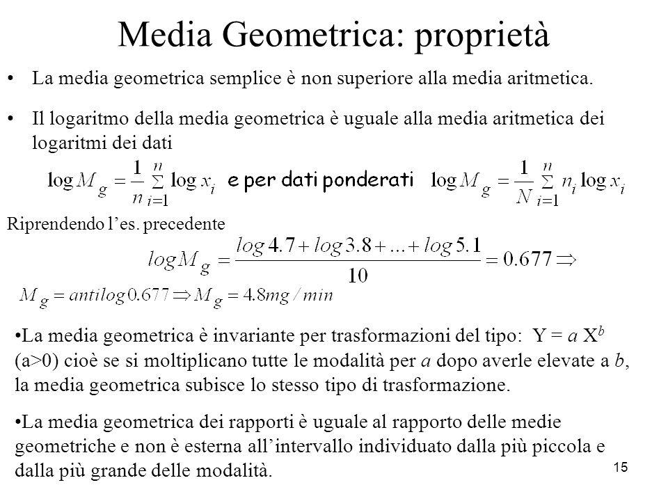 Media Geometrica: proprietà