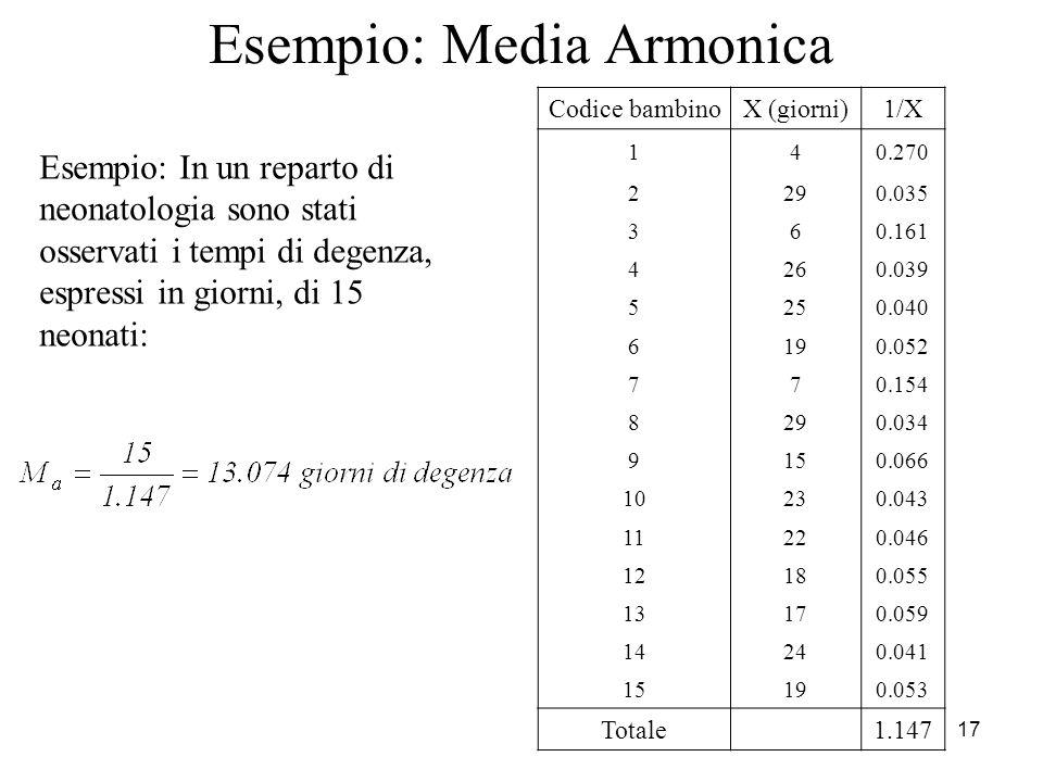 Esempio: Media Armonica