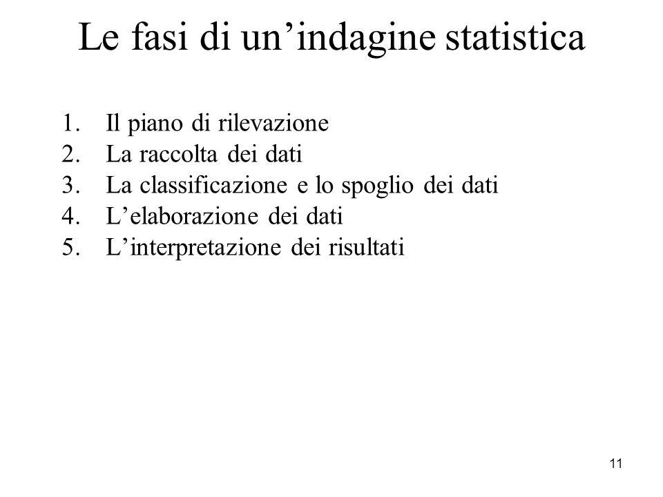 Le fasi di un'indagine statistica