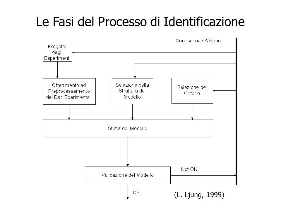 Le Fasi del Processo di Identificazione