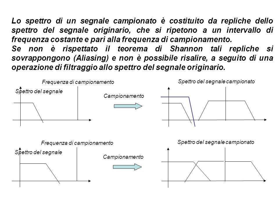 Lo spettro di un segnale campionato è costituito da repliche dello spettro del segnale originario, che si ripetono a un intervallo di frequenza costante e pari alla frequenza di campionamento.