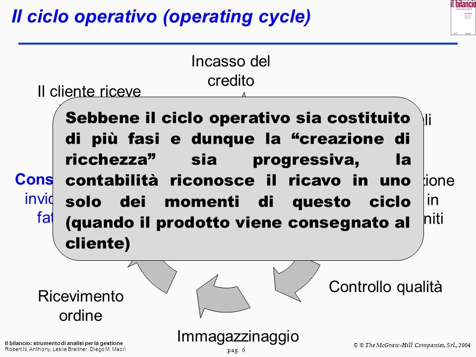 Il ciclo operativo (operating cycle)