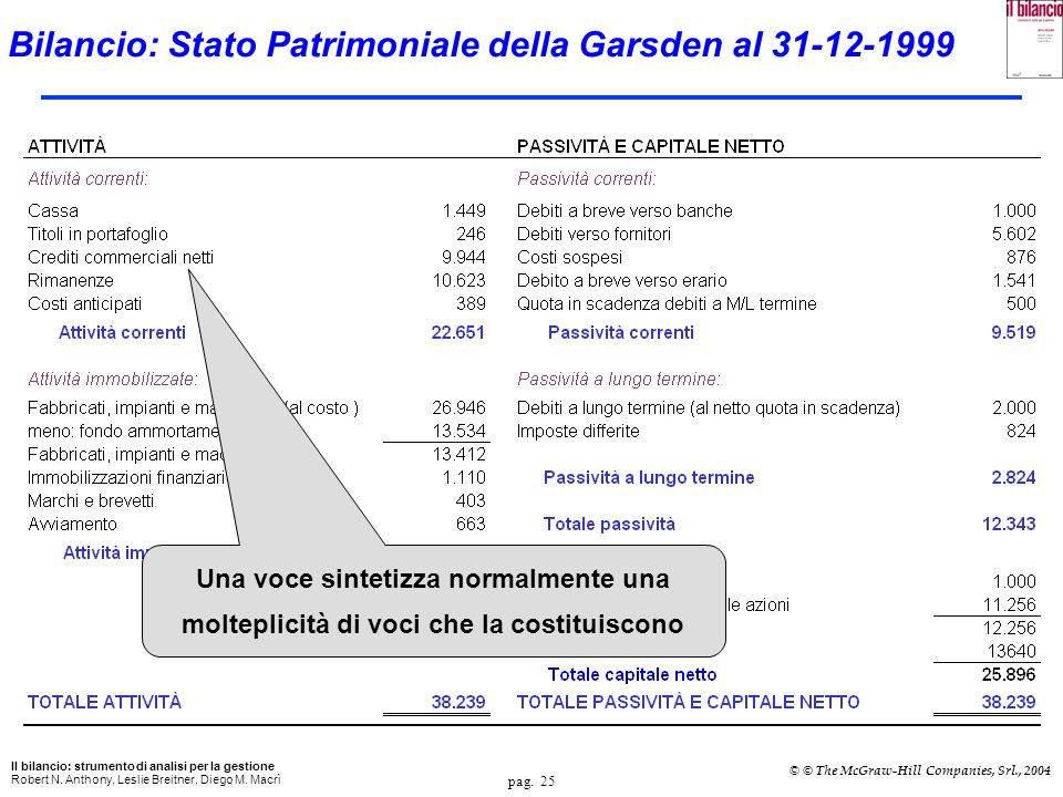 Bilancio: Stato Patrimoniale della Garsden al 31-12-1999
