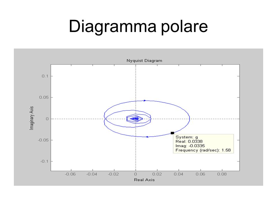 Diagramma polare