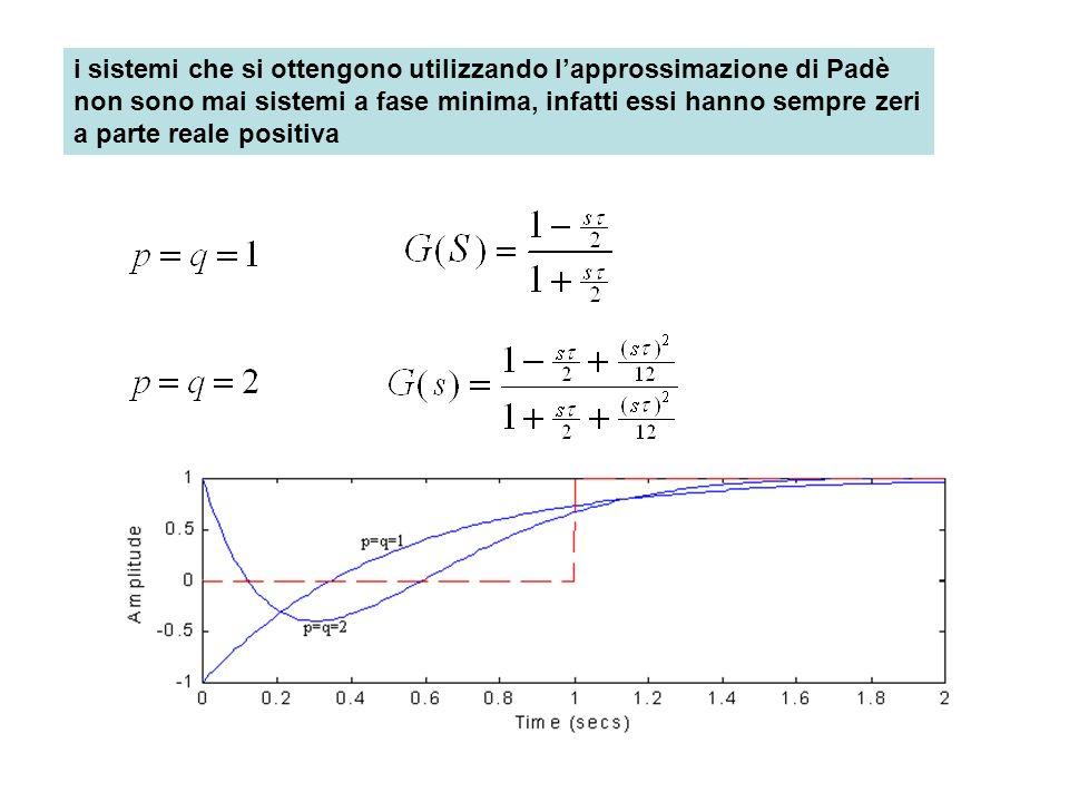i sistemi che si ottengono utilizzando l'approssimazione di Padè non sono mai sistemi a fase minima, infatti essi hanno sempre zeri a parte reale positiva