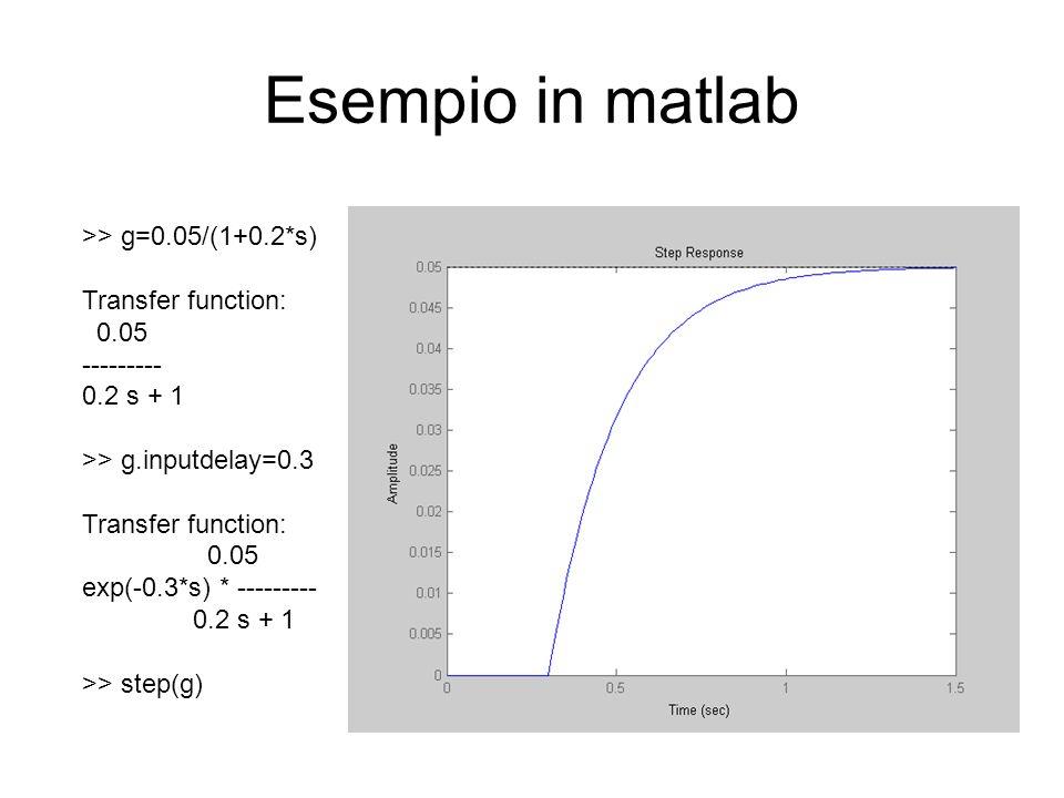 Esempio in matlab >> g=0.05/(1+0.2*s) Transfer function: 0.05