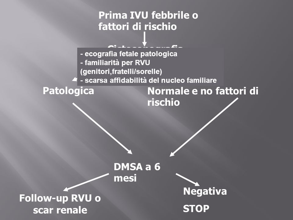 Cistosonografia Patologica Follow-up RVU o scar renale