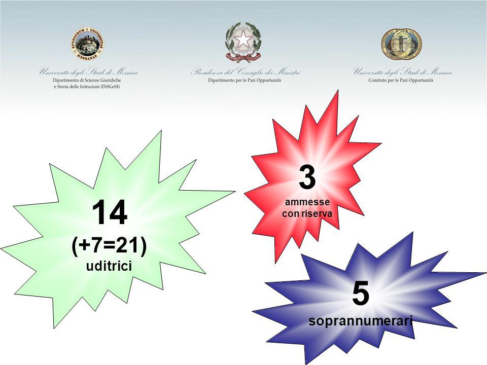 Ministero per i Diritti e le Pari Opportunità