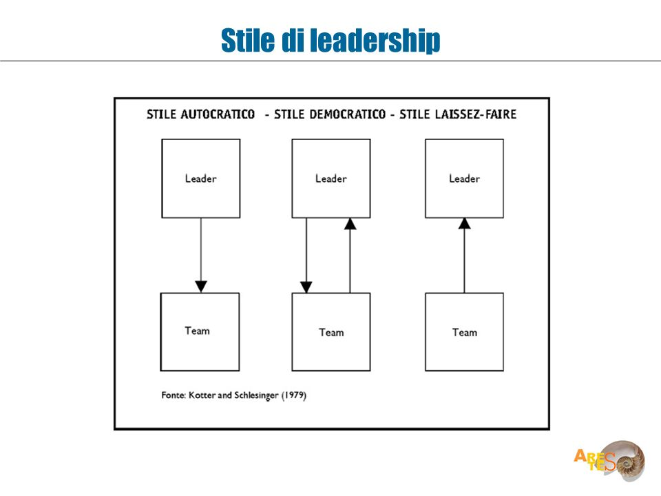 Stile di leadership