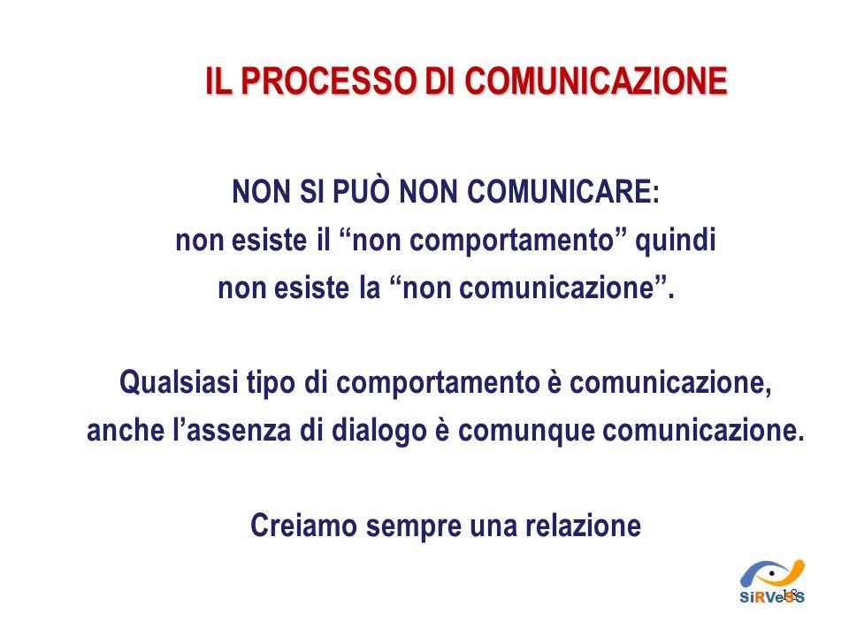 IL PROCESSO DI COMUNICAZIONE