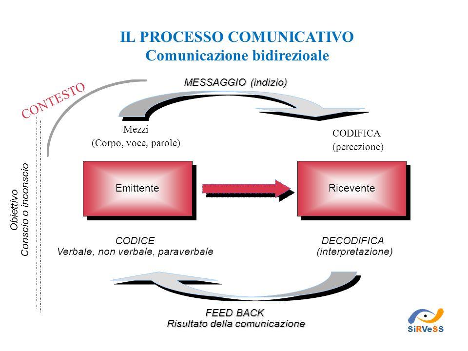 IL PROCESSO COMUNICATIVO Comunicazione bidirezioale