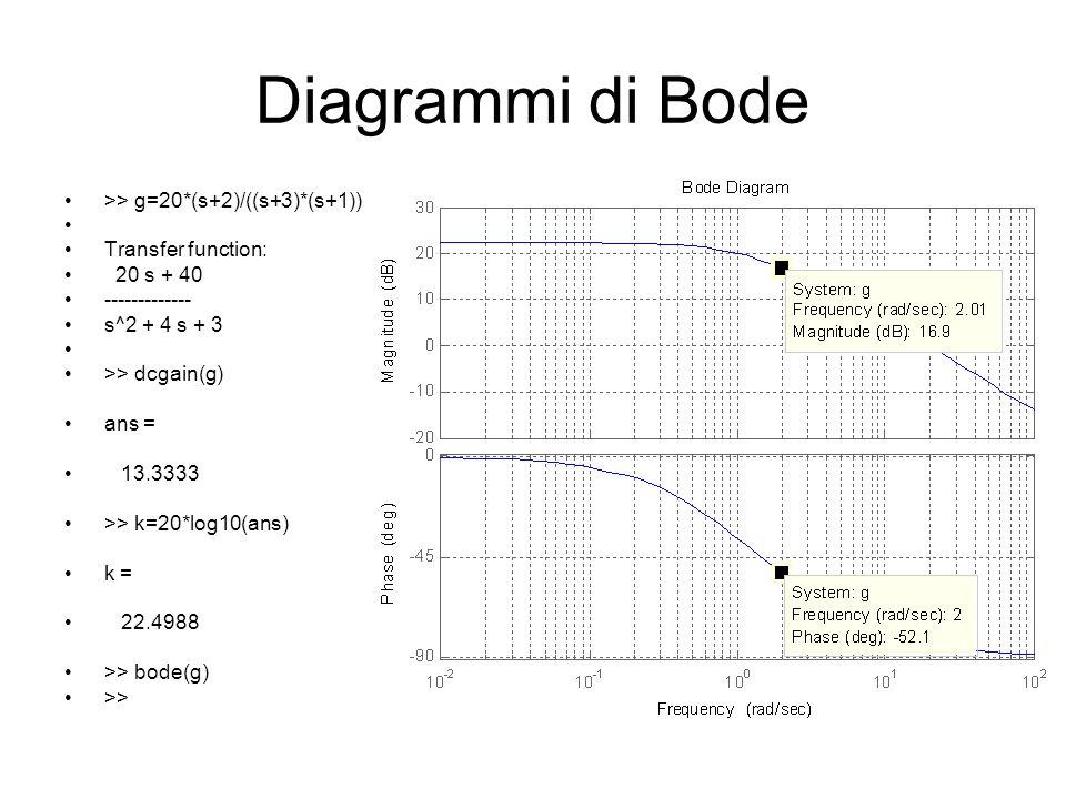 Diagrammi di Bode >> g=20*(s+2)/((s+3)*(s+1)) Transfer function: