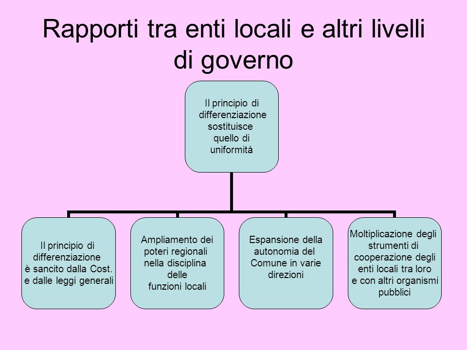 Rapporti tra enti locali e altri livelli di governo