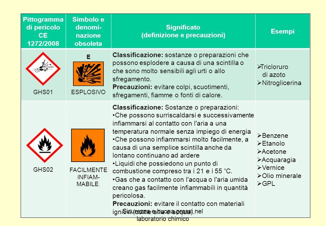 Pittogramma di pericolo CE 1272/2008 Simbolo e denomi-nazione obsoleta