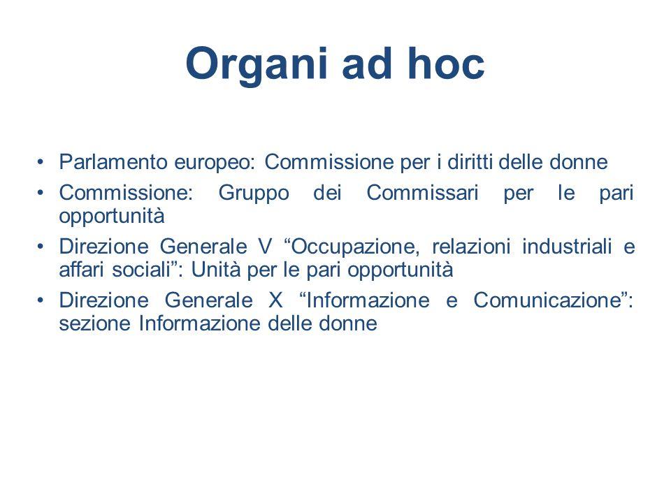 Organi ad hoc Parlamento europeo: Commissione per i diritti delle donne. Commissione: Gruppo dei Commissari per le pari opportunità.