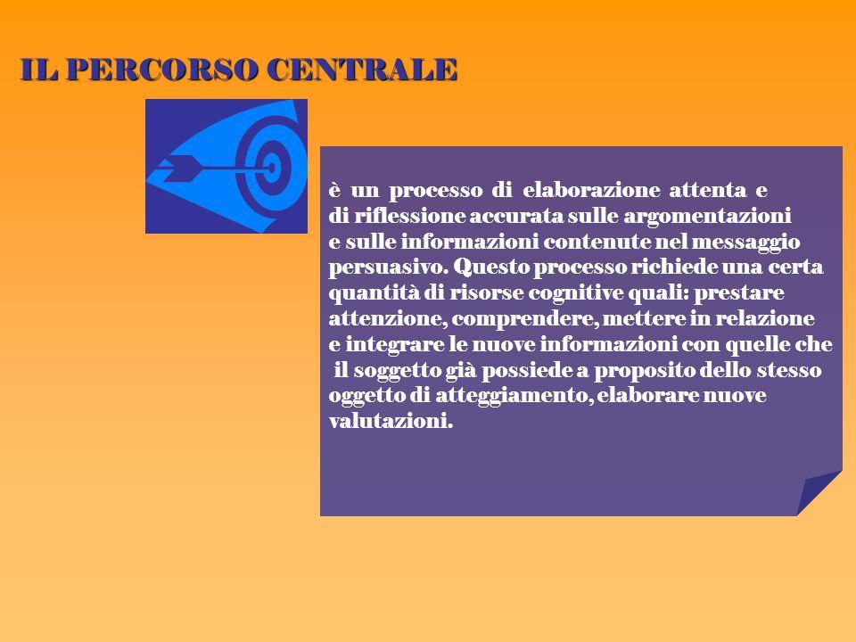 IL PERCORSO CENTRALE è un processo di elaborazione attenta e