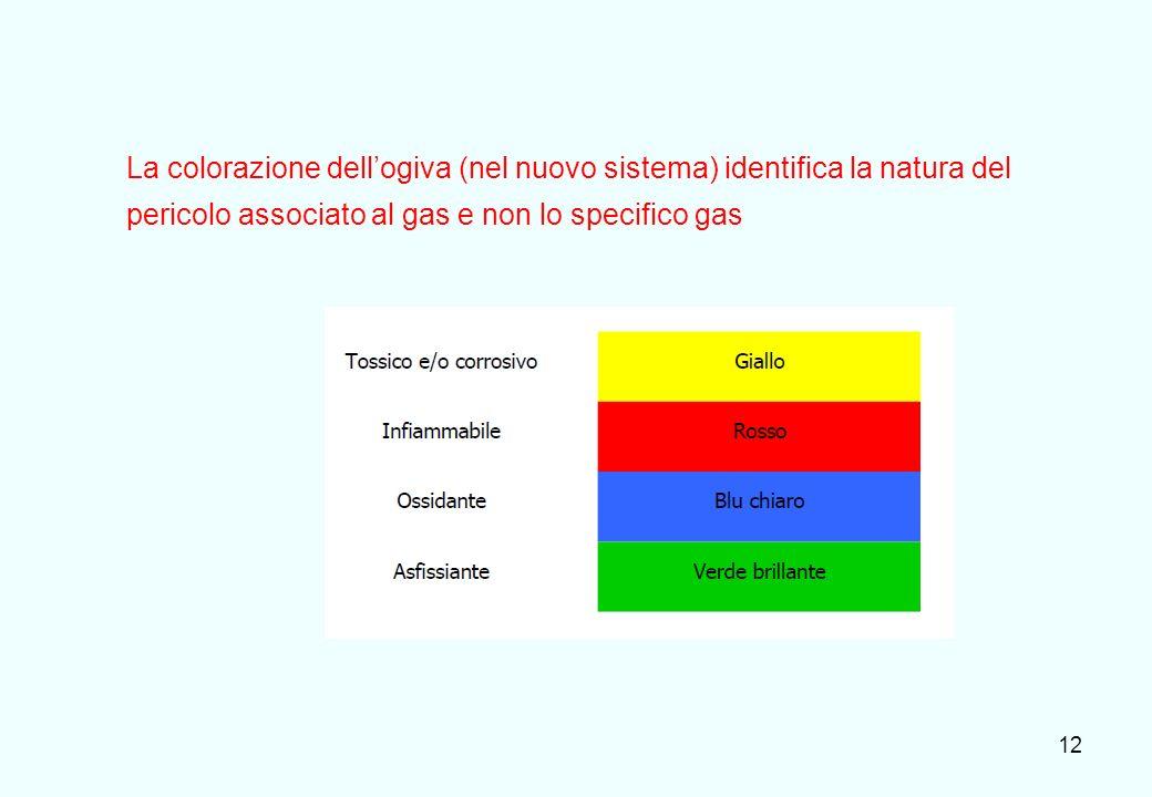 La colorazione dell'ogiva (nel nuovo sistema) identifica la natura del pericolo associato al gas e non lo specifico gas