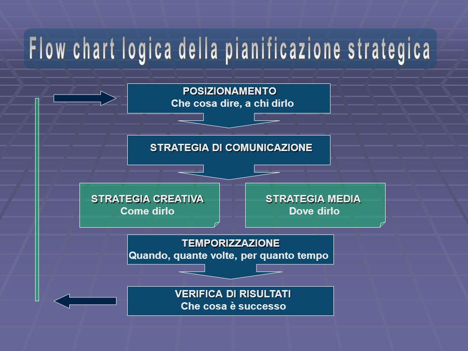 Flow chart logica della pianificazione strategica