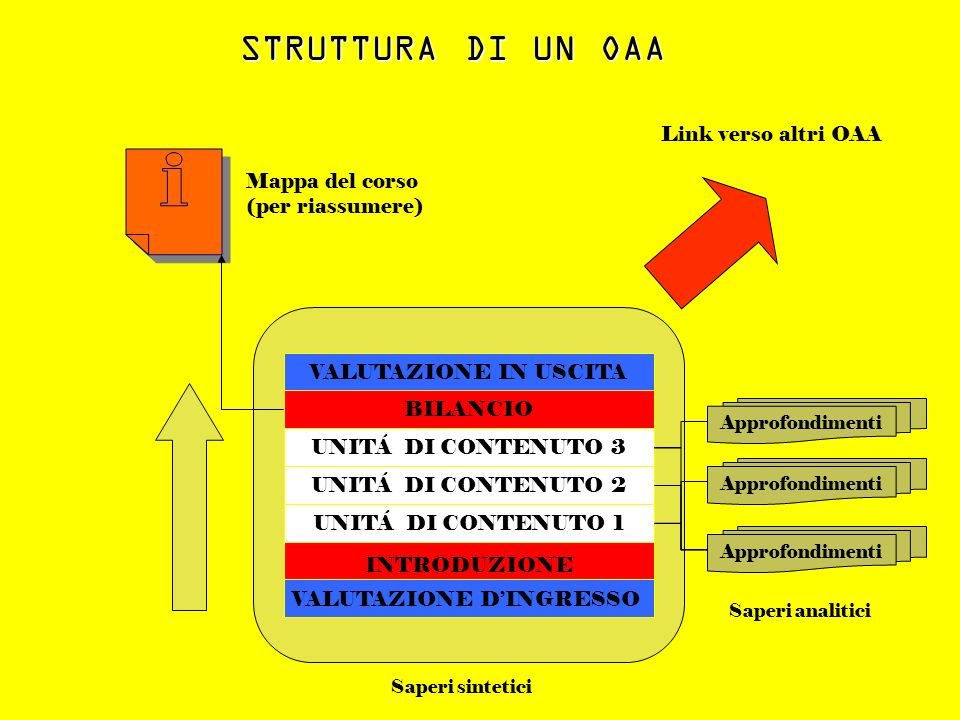 STRUTTURA DI UN OAA Link verso altri OAA Mappa del corso