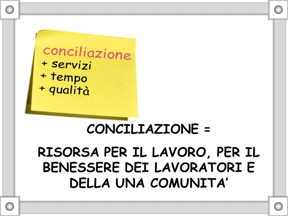 CONCILIAZIONE = RISORSA PER IL LAVORO, PER IL BENESSERE DEI LAVORATORI E DELLA UNA COMUNITA'