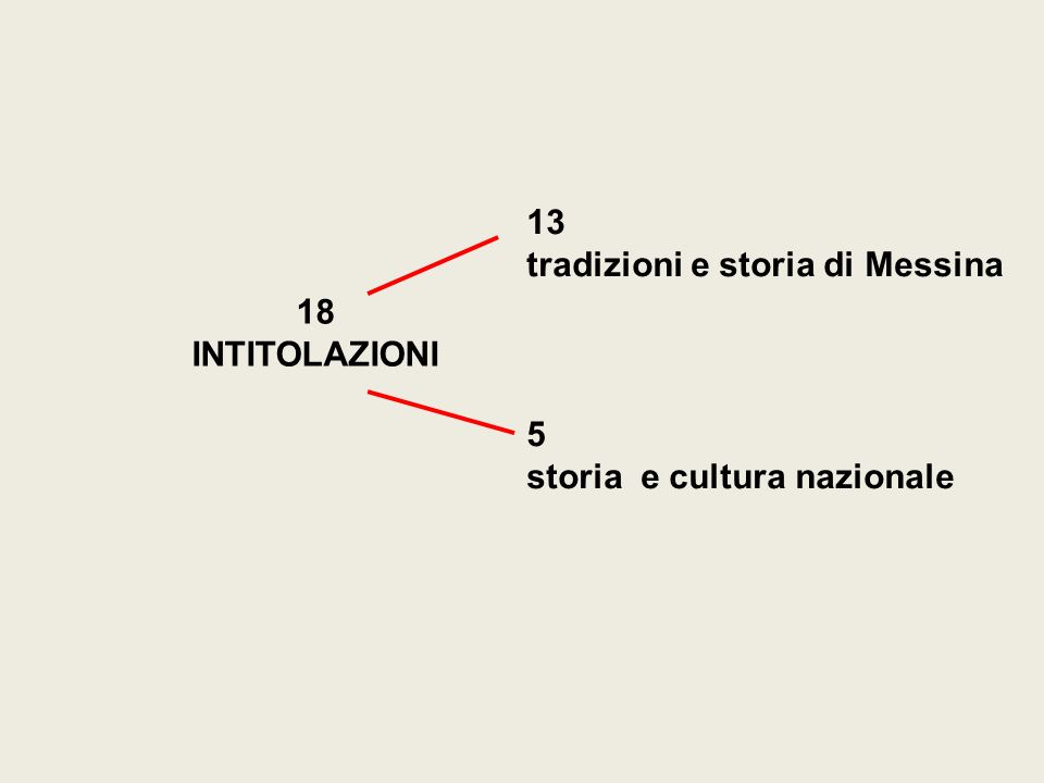 13 tradizioni e storia di Messina 18 INTITOLAZIONI 5 storia e cultura nazionale