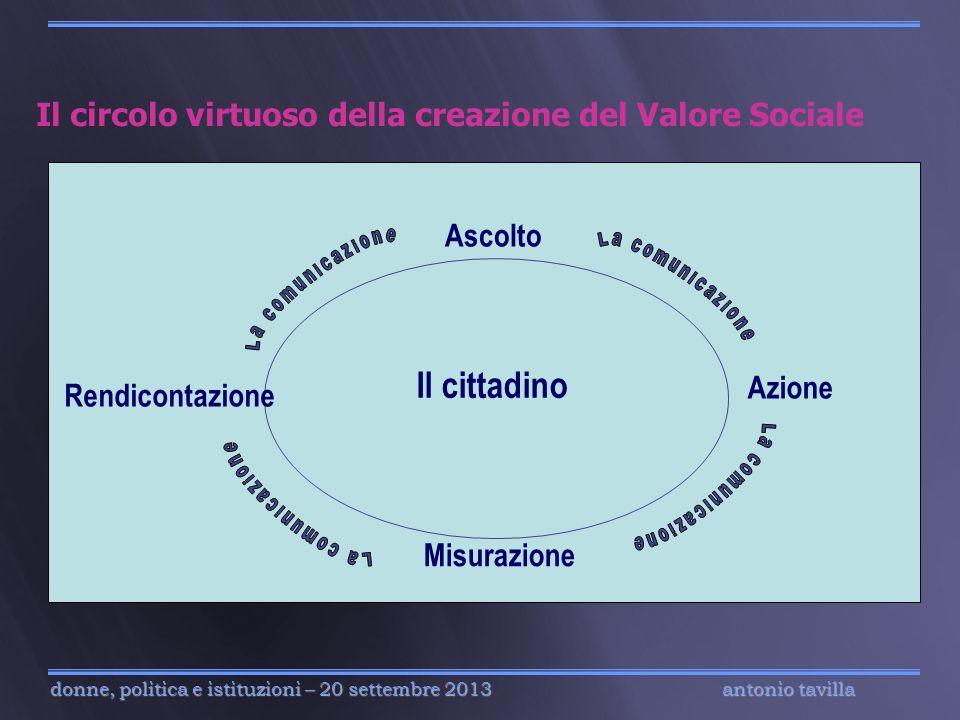 Il circolo virtuoso della creazione del Valore Sociale