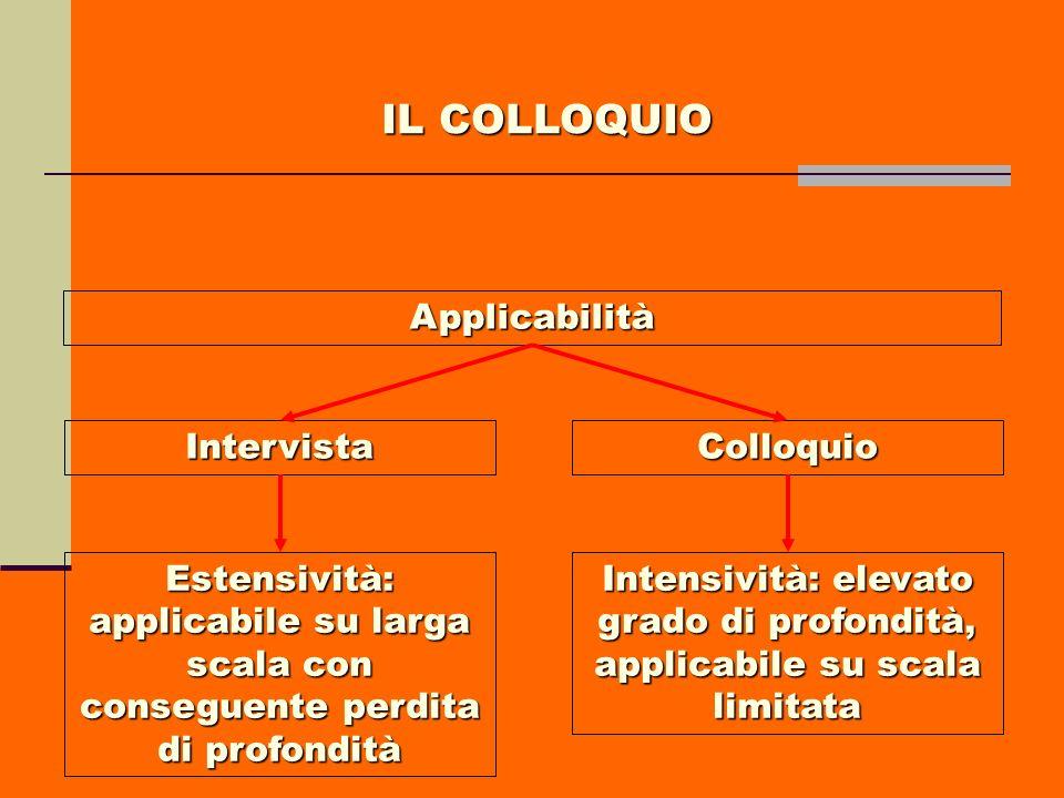 IL COLLOQUIO Applicabilità Intervista Colloquio