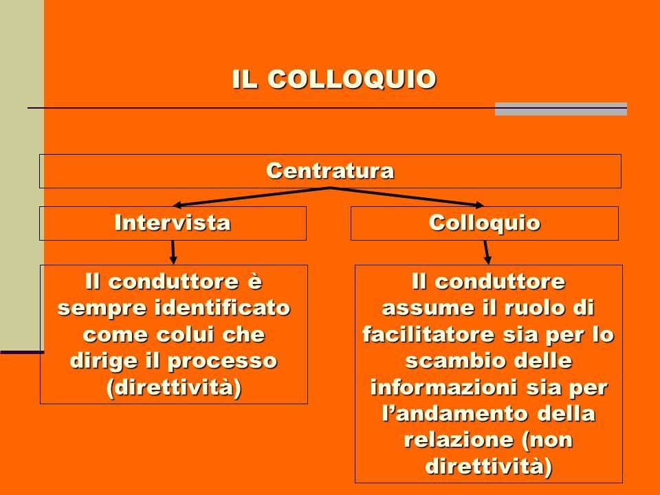 IL COLLOQUIO Centratura Intervista Colloquio