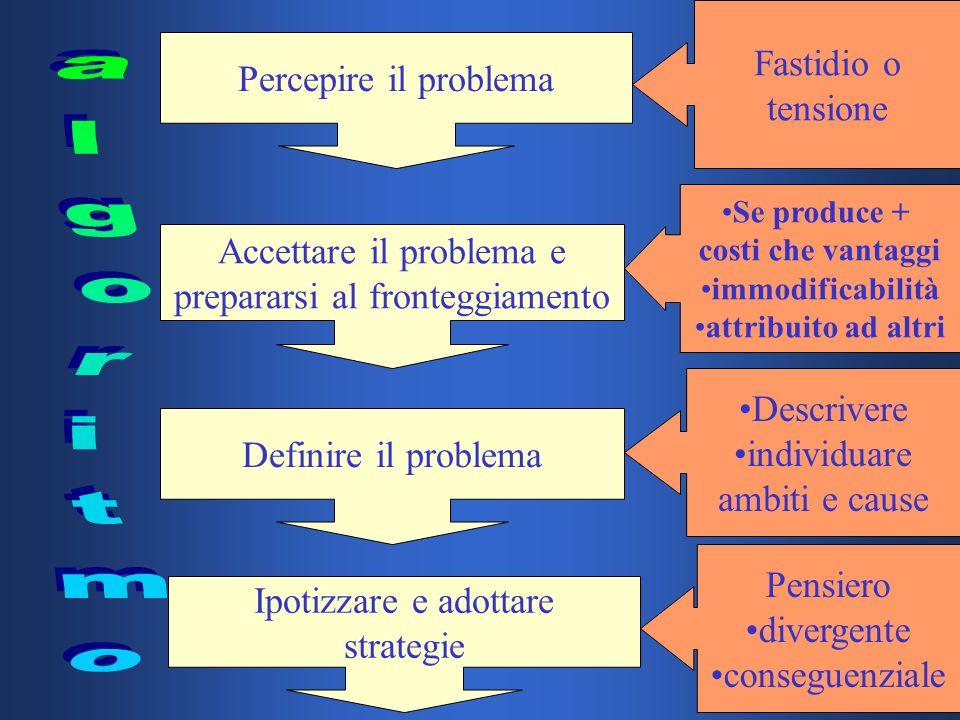 algoritmo Fastidio o Percepire il problema tensione