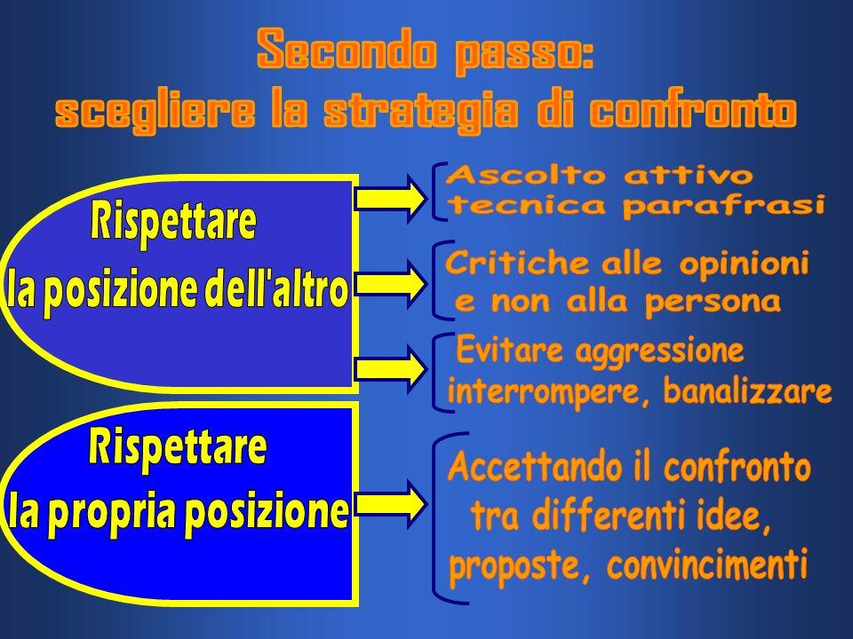 Secondo passo: scegliere la strategia di confronto