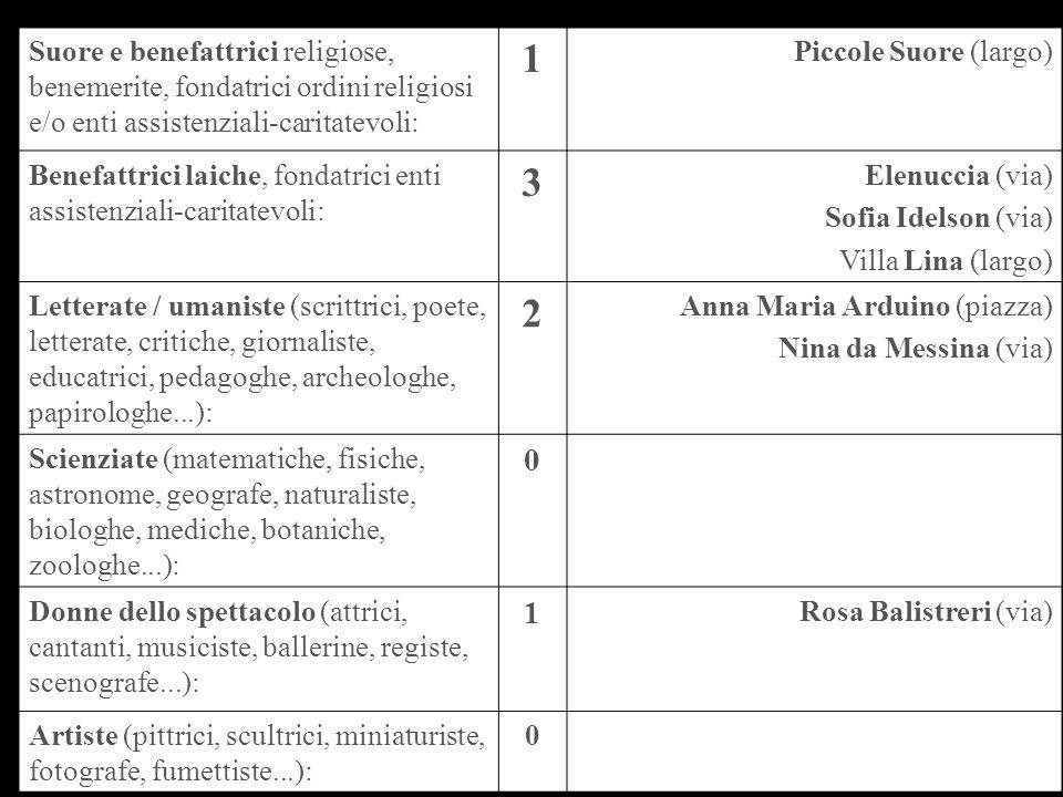Suore e benefattrici religiose, benemerite, fondatrici ordini religiosi e/o enti assistenziali-caritatevoli: