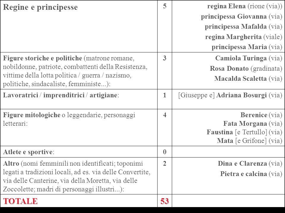Regine e principesse TOTALE 53 5 regina Elena (rione (via))
