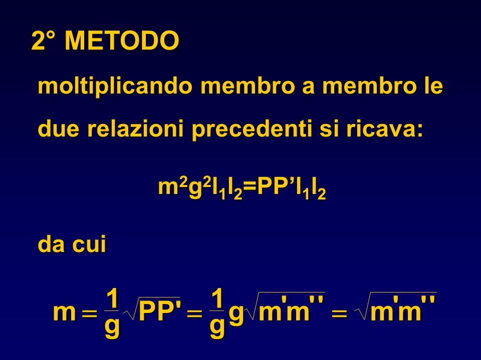 2° METODO moltiplicando membro a membro le due relazioni precedenti si ricava: m2g2l1l2=PP'l1l2. da cui.