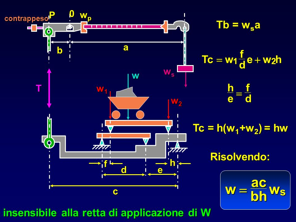 w ac bh = Tb = wsa Tc w f d e h = + h e f d = Tc = h(w1+w2) = hw