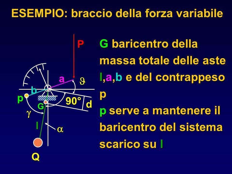 ESEMPIO: braccio della forza variabile