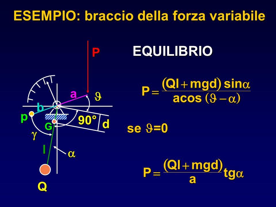 ( ) ( ) ESEMPIO: braccio della forza variabile EQUILIBRIO P Ql mgd sin