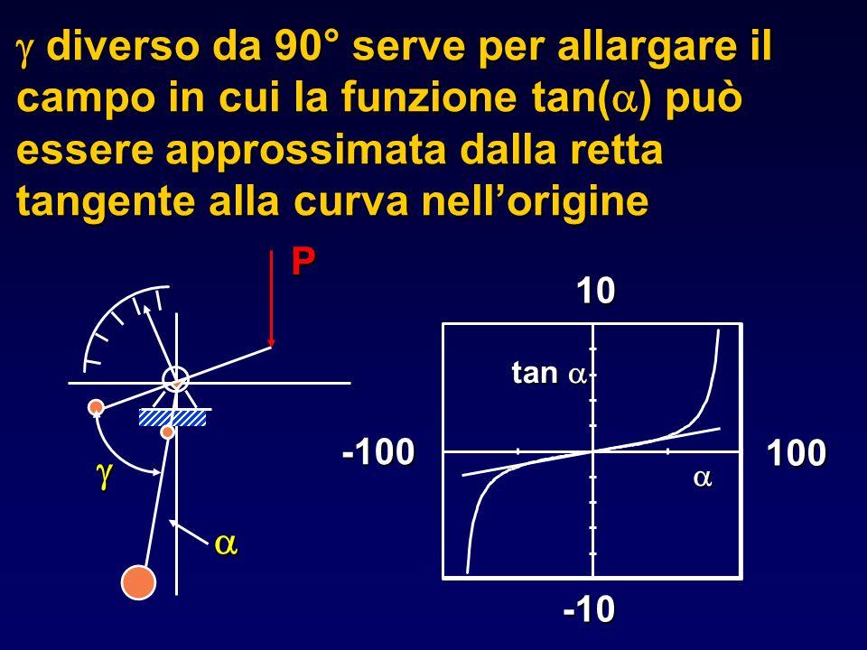 g diverso da 90° serve per allargare il campo in cui la funzione tan(a) può essere approssimata dalla retta tangente alla curva nell'origine