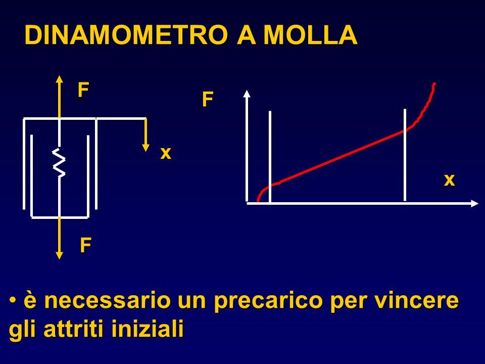 DINAMOMETRO A MOLLA F x è necessario un precarico per vincere gli attriti iniziali