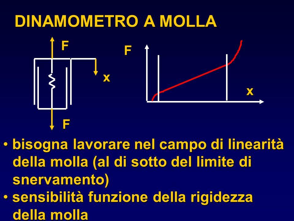 DINAMOMETRO A MOLLAF. F. x. x. F. bisogna lavorare nel campo di linearità della molla (al di sotto del limite di snervamento)
