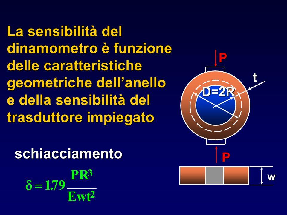 La sensibilità del dinamometro è funzione delle caratteristiche geometriche dell'anello e della sensibilità del trasduttore impiegato