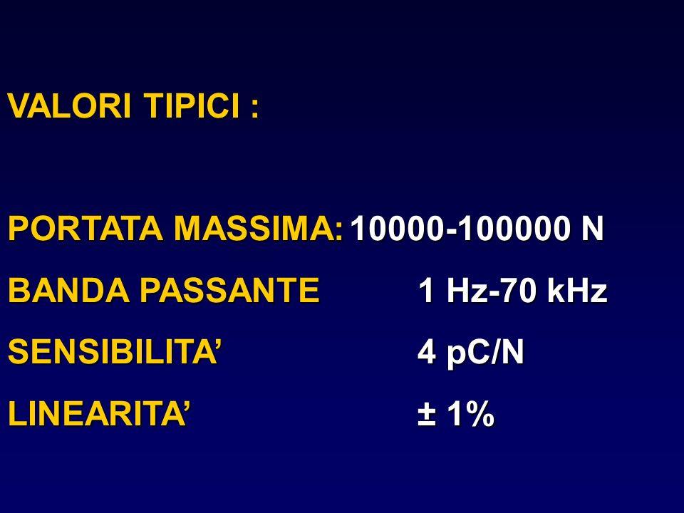 VALORI TIPICI : PORTATA MASSIMA: 10000-100000 N. BANDA PASSANTE 1 Hz-70 kHz. SENSIBILITA' 4 pC/N.