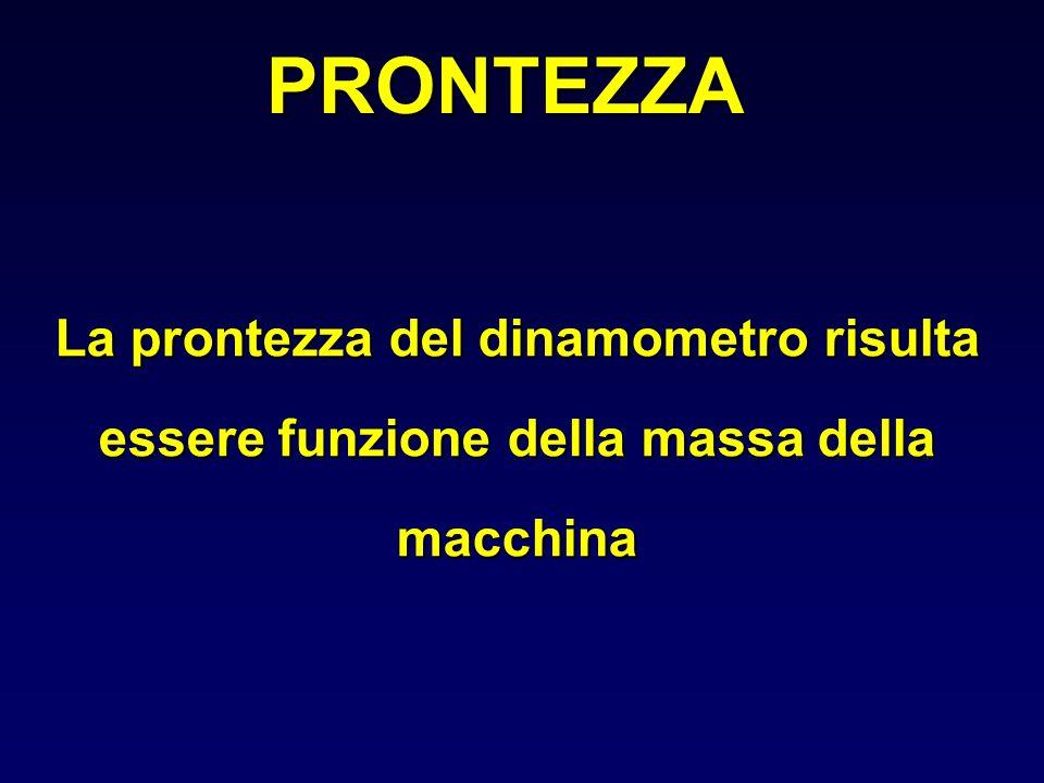 PRONTEZZA La prontezza del dinamometro risulta essere funzione della massa della macchina
