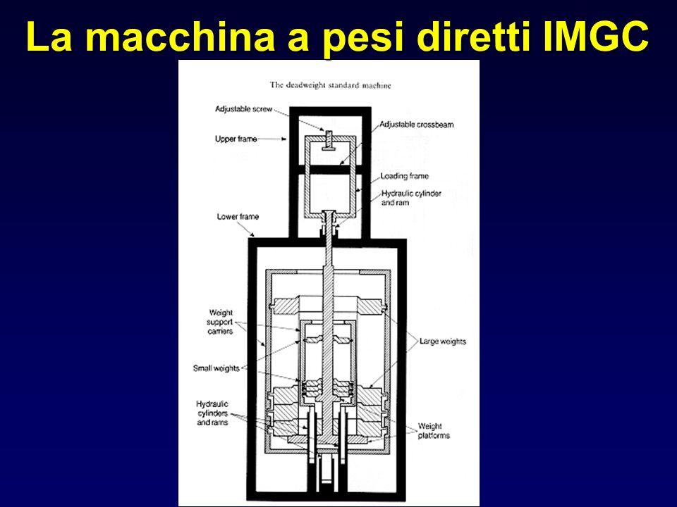 La macchina a pesi diretti IMGC