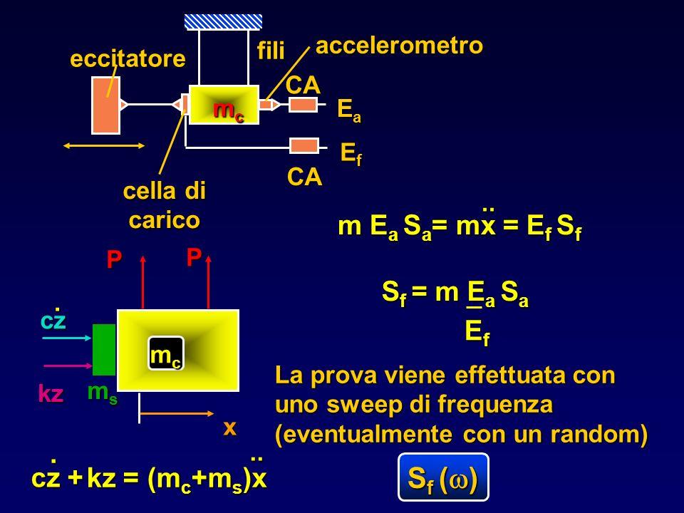 Sf (w) m Ea Sa= mx = Ef Sf Sf = m Ea Sa Ef cz + . kz = (mc+ms)x