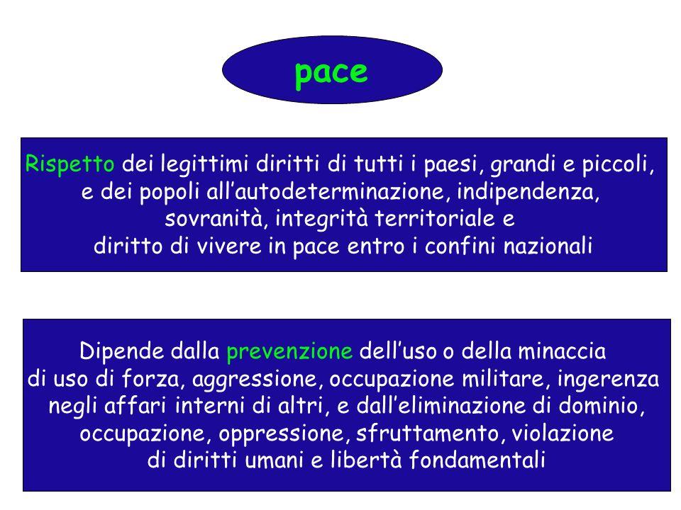 pace Rispetto dei legittimi diritti di tutti i paesi, grandi e piccoli, e dei popoli all'autodeterminazione, indipendenza,