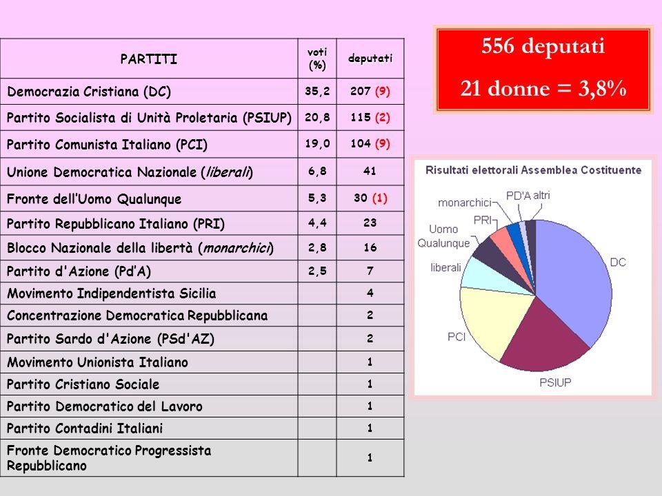 556 deputati 21 donne = 3,8% PARTITI Democrazia Cristiana (DC)
