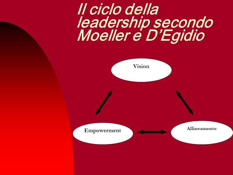 Il ciclo della leadership secondo Moeller e D'Egidio